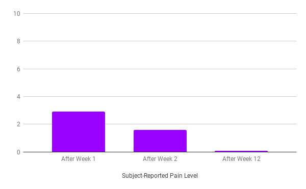 Tria Pain Level During Treatment