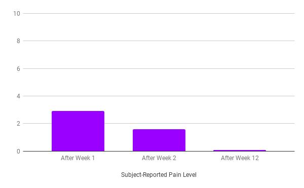 Tria Pain Level During Treatment