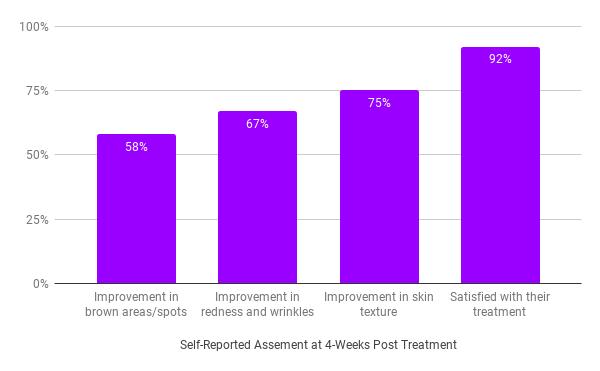 Tria Self Report at 4 Weeks Post Treatment